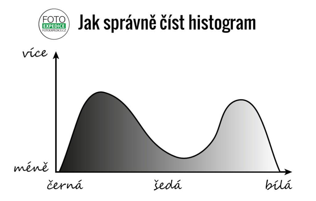 Fotoporadna: Co je histogram a jak správně číst histogram